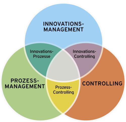 konsequentes Prozess- und Innovationsmanagement und Controlling bringen Ihren Erfolg